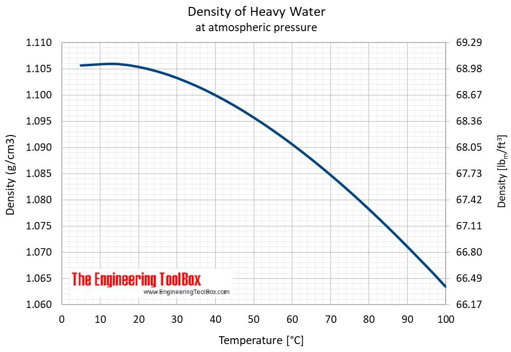 heavywater_density_C