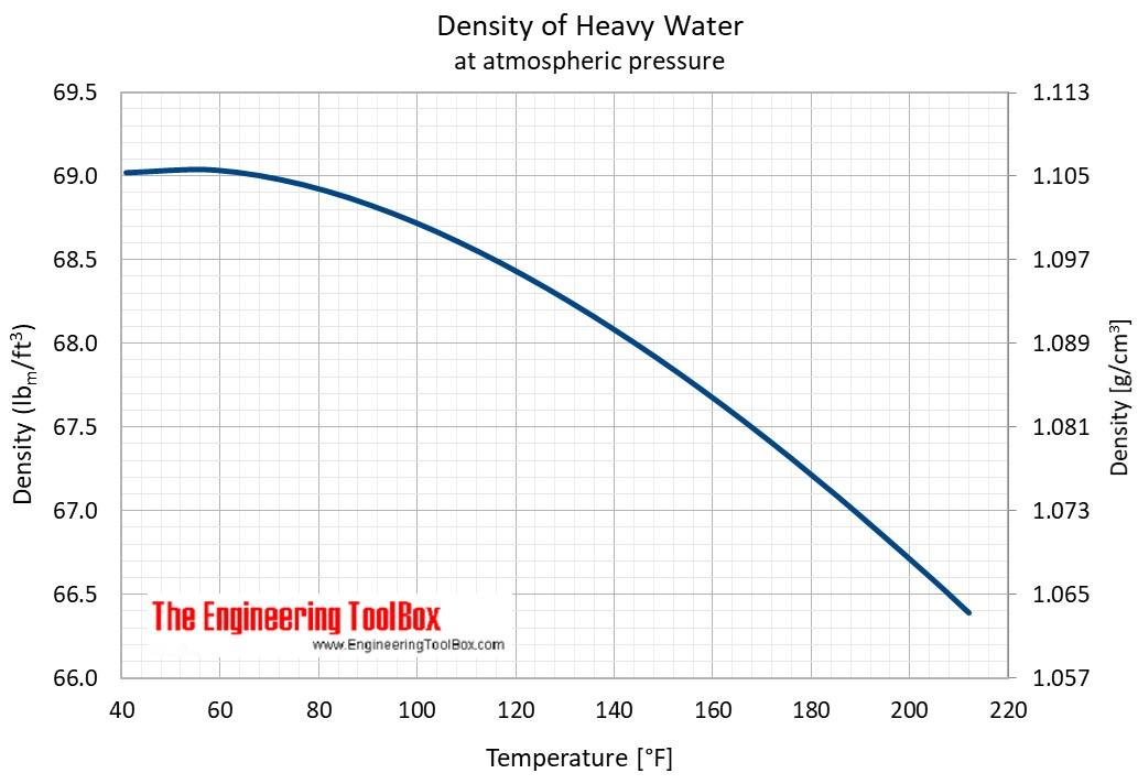 heavywater_density_F