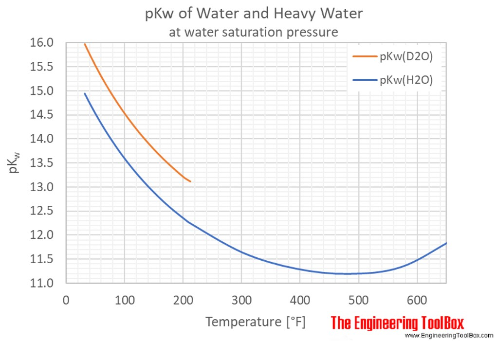 water ionization constant pk w of normal and heavy water