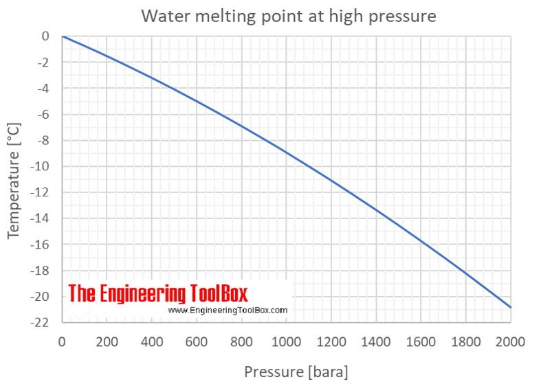 Image result for melting point of ice vs pressure