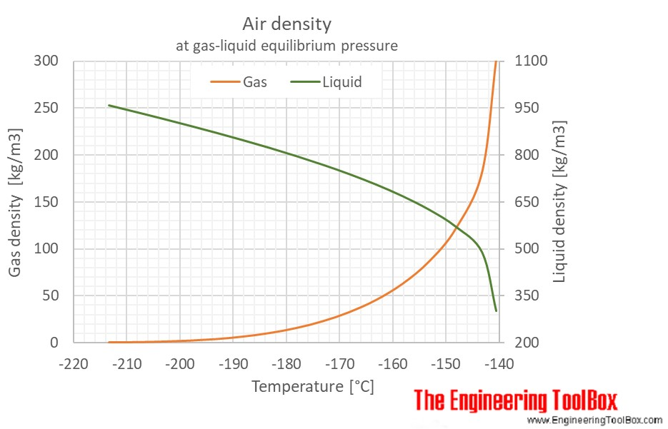 Air gas liquid equilibrium density C