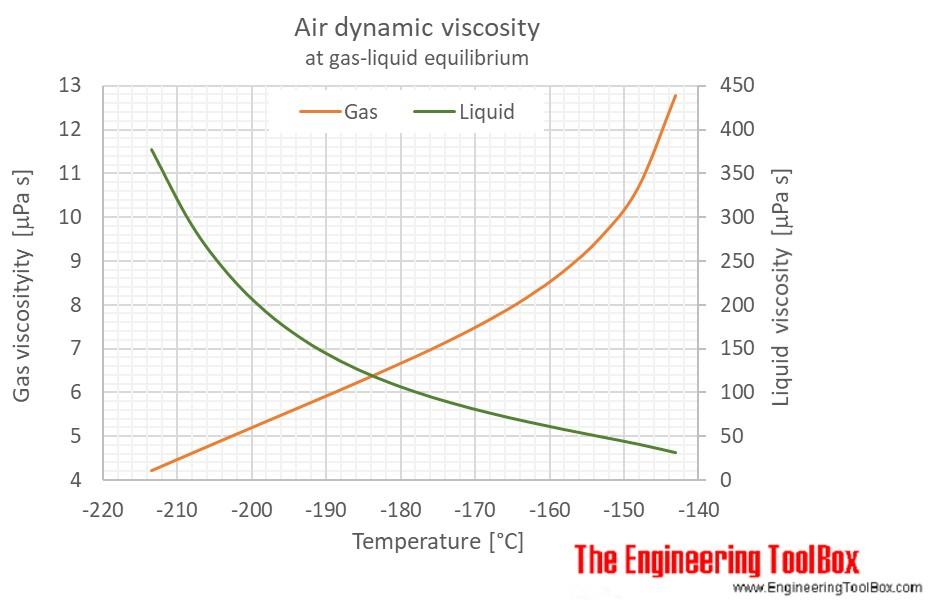 Air gas liquid equilibrium dynamic viscosity C