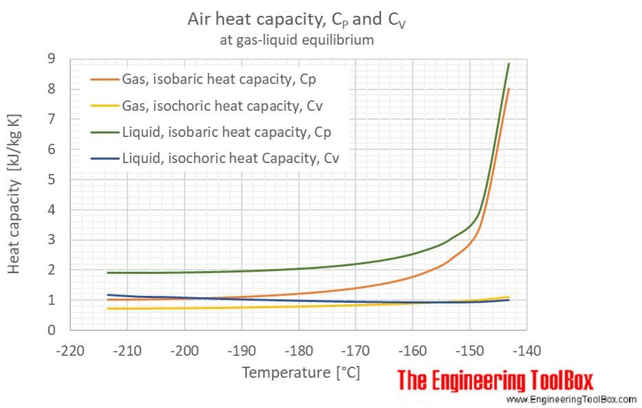 Air gas liquid equilibrium heat capacity C