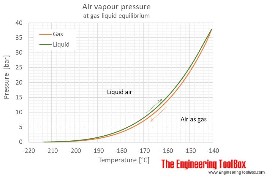 Air gas liquid equilibrium temperature pressure C