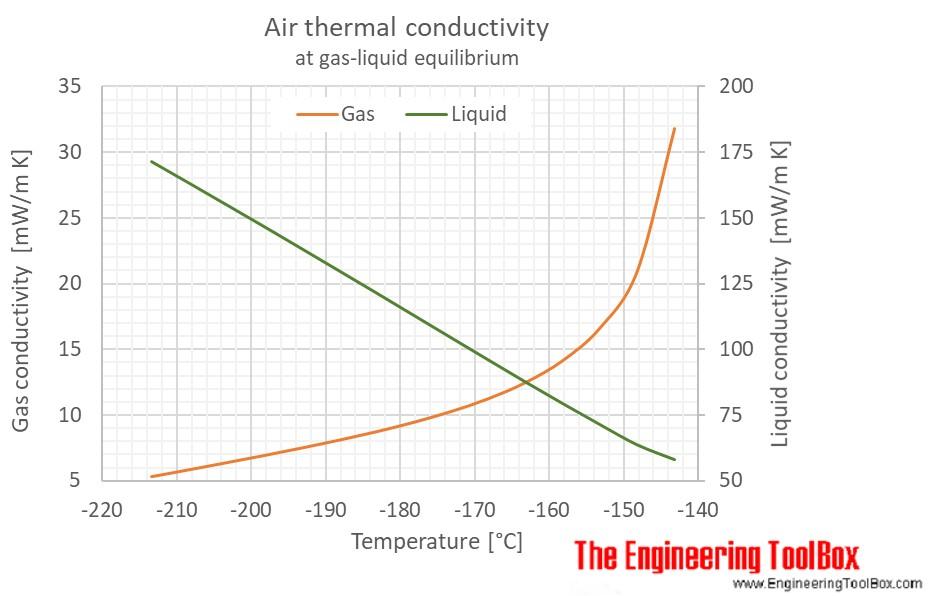 Air gas liquid equilibrium thermal conductivity C