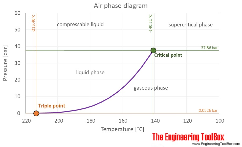 Air phase diagram