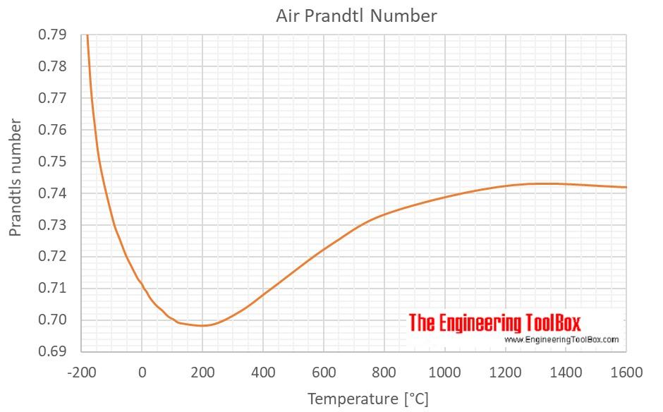 Prandtl number C