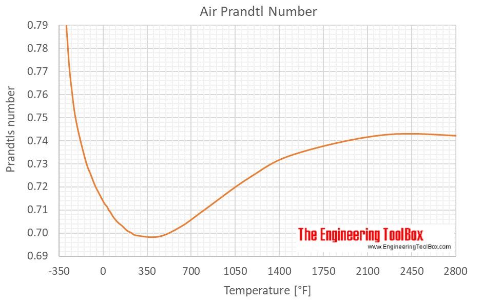 Prandtl number F
