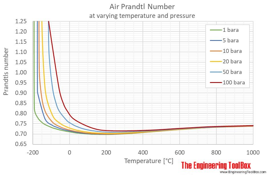 Prandtl number pressure C