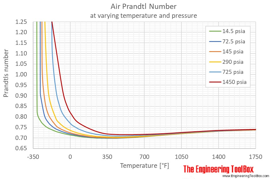 Air Prandtls number pressure F