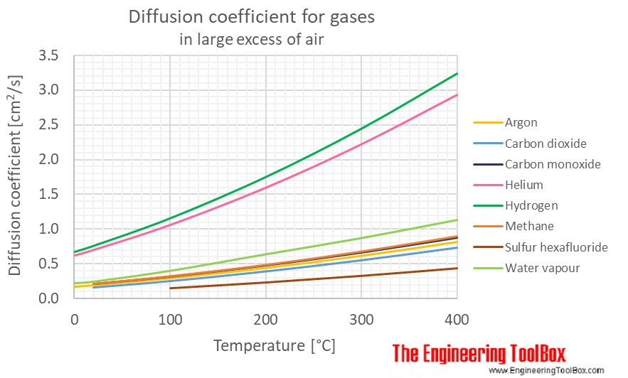 Diff coeff gas air temperature C