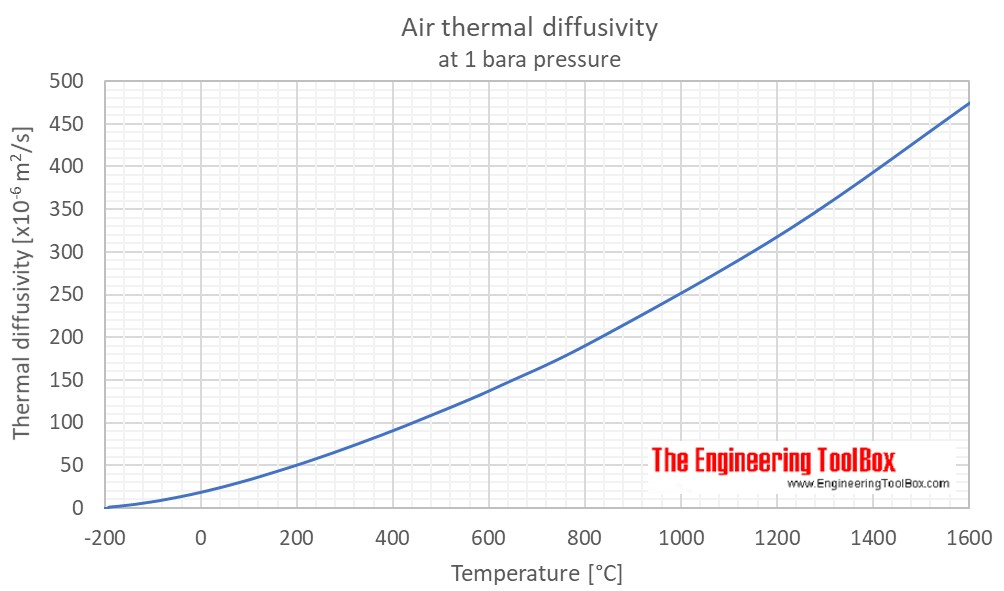 Air thermal diffusivity C
