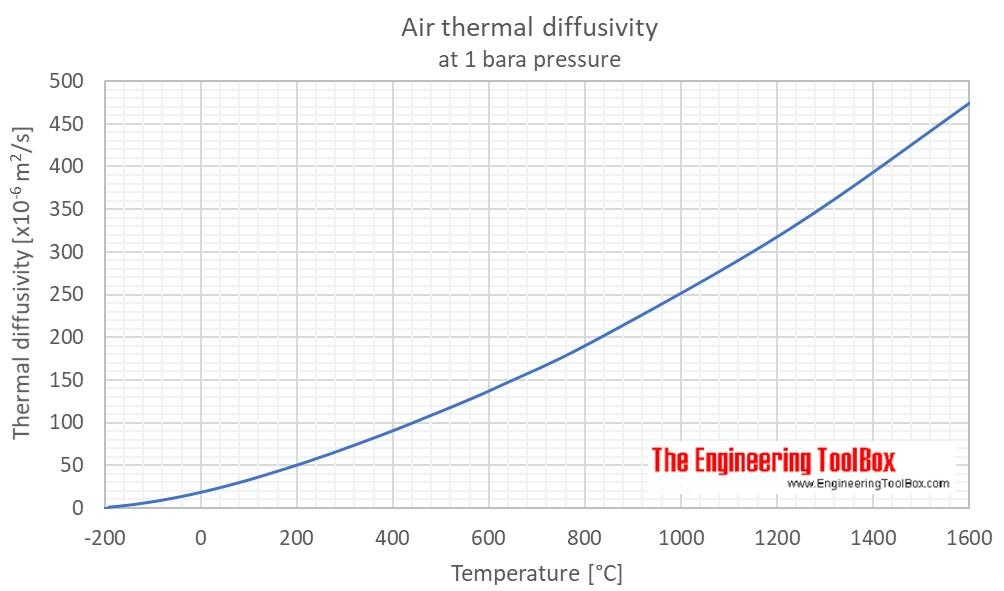 Air - Thermal Diffusivity