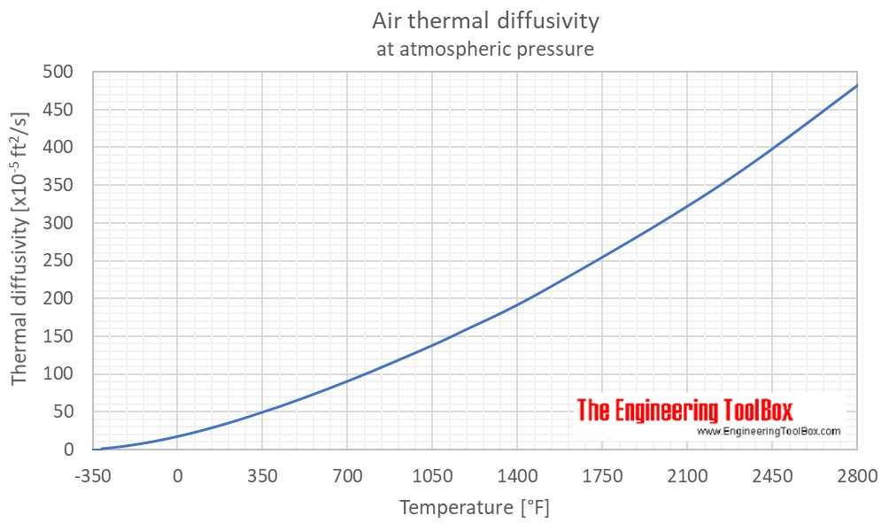 Air thermal diffusivity F