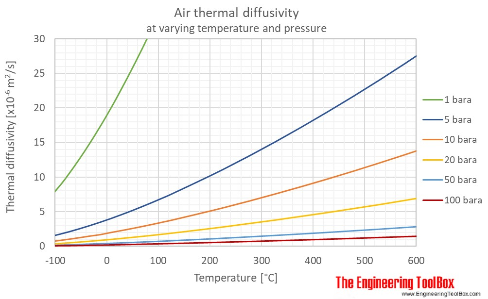 Air thermal diffusivity pressure C
