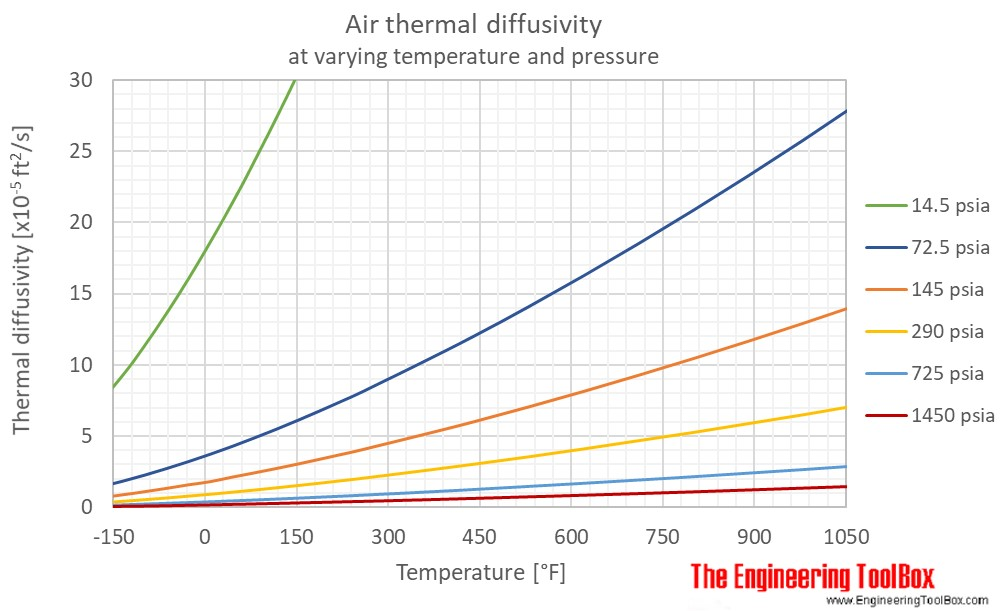 Air thermal diffusivity pressure F