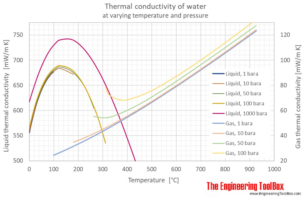 Water Thermal Conductivity