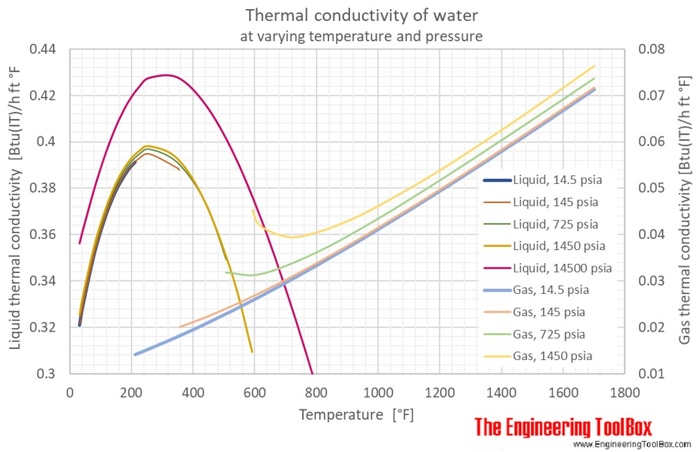 Conductivity Of Water : Water thermal conductivity