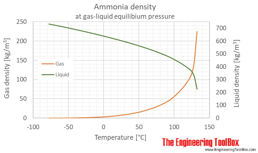 Ammonia density temperature saturation C