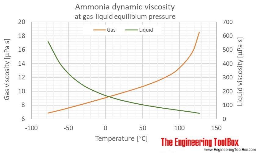 Ammonia dynamic viscosity temperature saturation C