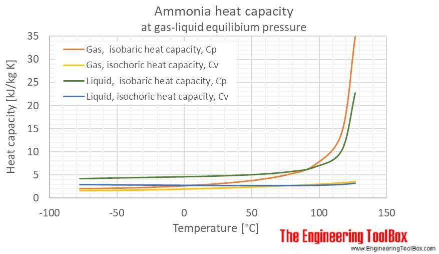 ammonia properties at gas liquid equilibrium conditions Heat and Pressure Symbol ammonia heat capacity temperature saturation c