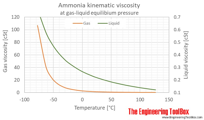 Ammonia kinematic viscosity temperature saturation C
