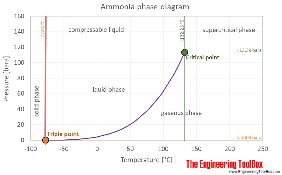 ammonia properties at gas liquid equilibrium conditions Blank Phase Change Diagram ammonia phase diagram c