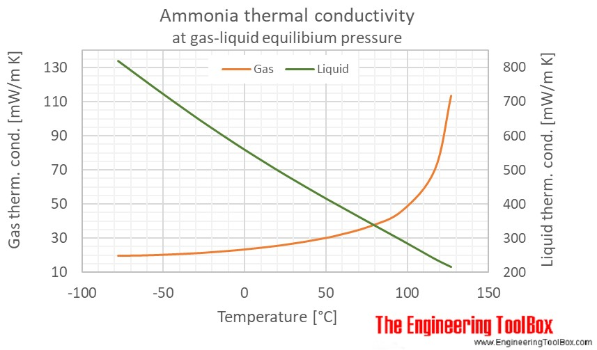 Ammonia thermal conductivity temperature saturation C