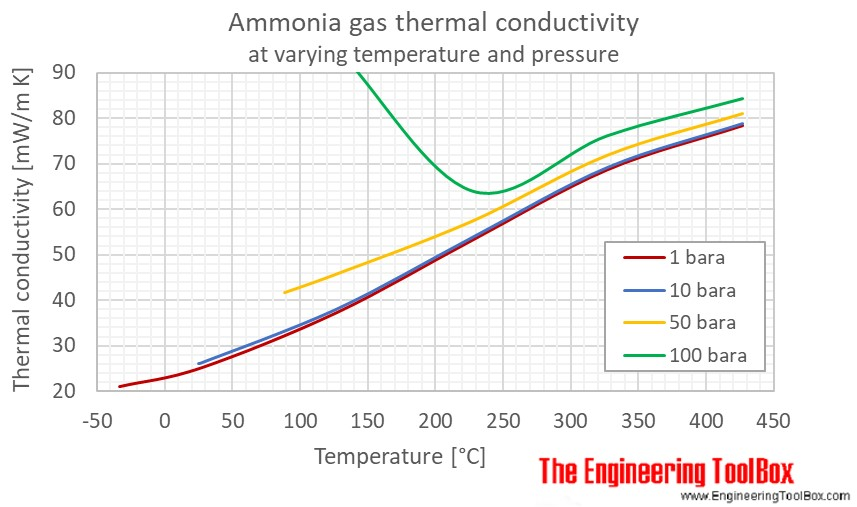 Ammonia gas thermal conductivity temperature pressure C