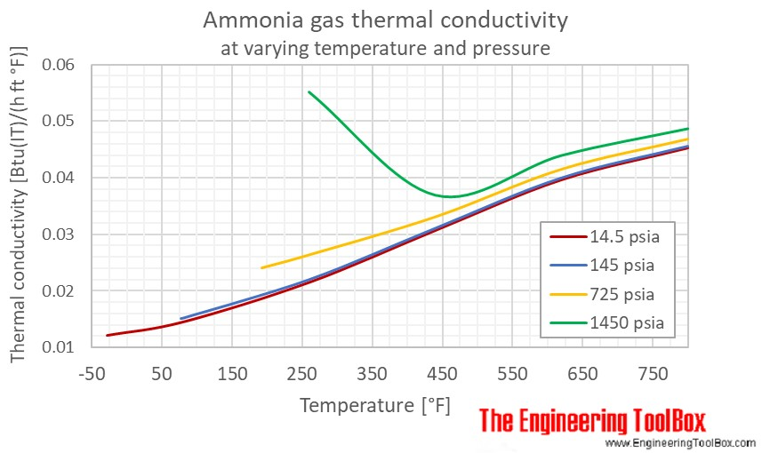 Air thermal conductivity temperature F