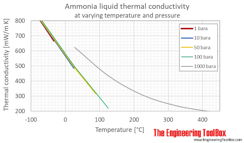 Ammonia liquid thermal conductivity temperature pressure C