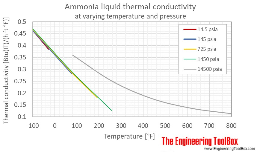 Ammonia liquid thermal conductivity temperature pressure F