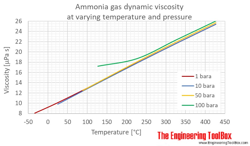 Ammonia gas dynamic viscosity pressure C