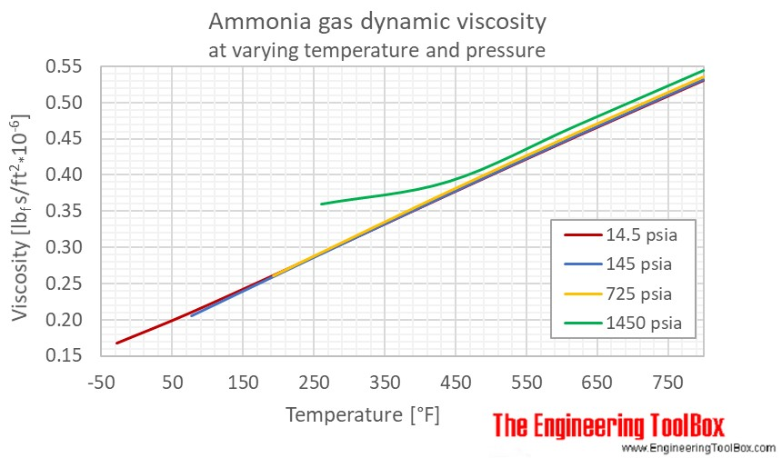 Ammonia gas dynamic viscosity pressure F