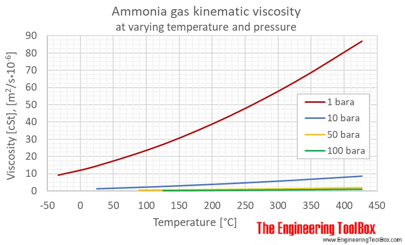 Ammonia gas kinematic viscosity pressure C