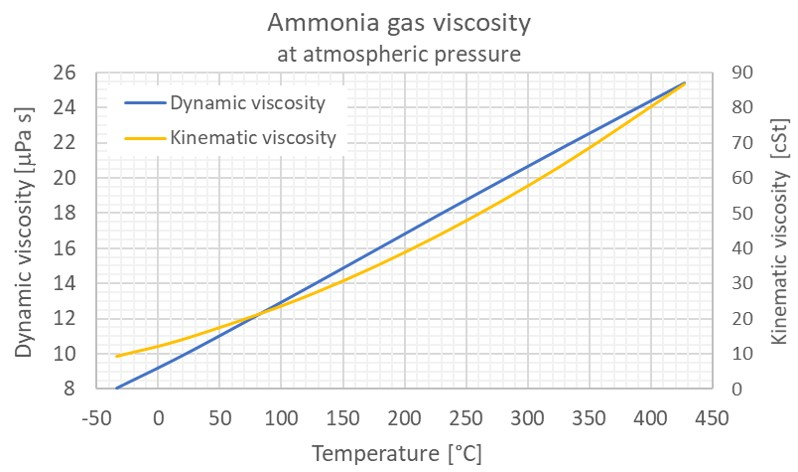 Ammonia gas dynamic kinematic viscosity atm C