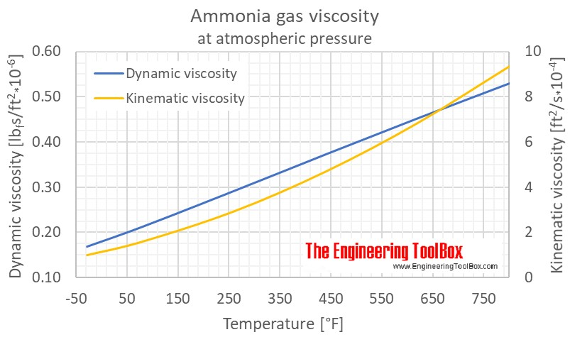 Ammonia gas viscosity 1atm F
