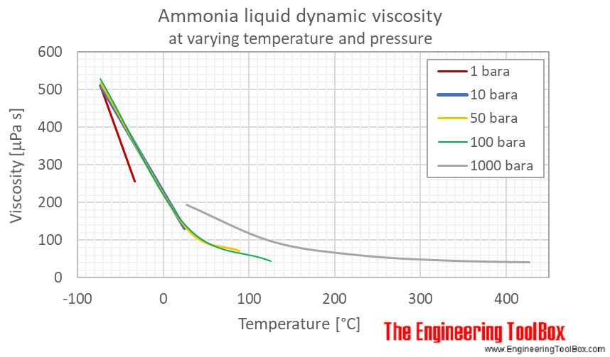 Ammonia liquid dynamic viscosity pressure C