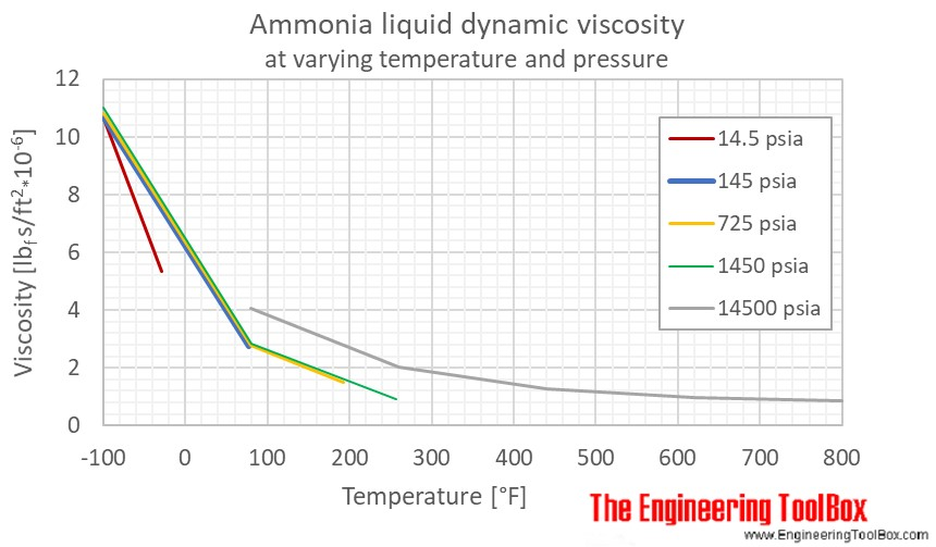 Ammonia liquid dynamic viscosity pressure F