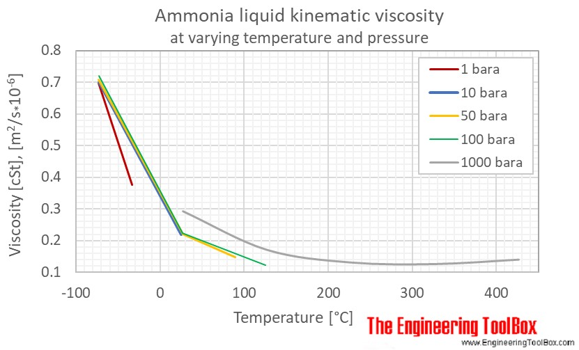 Ammonia liquid kinematic viscosity pressure C