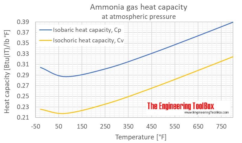 ammonia heat capacity Cp Cv 1 atm F