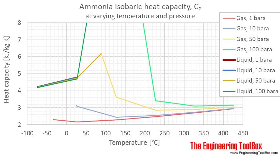 ammonia heat capacity Cp pressure C