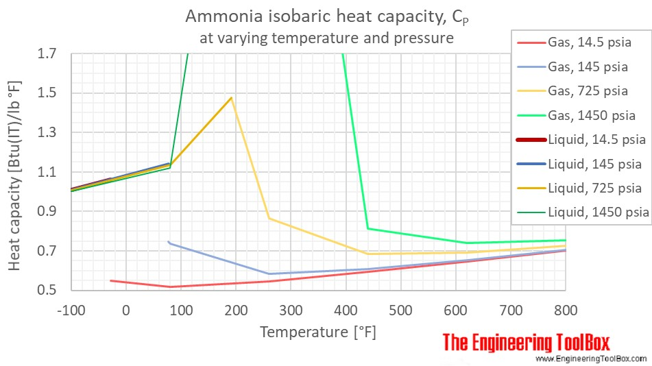 ammonia heat capacity Cp pressure F