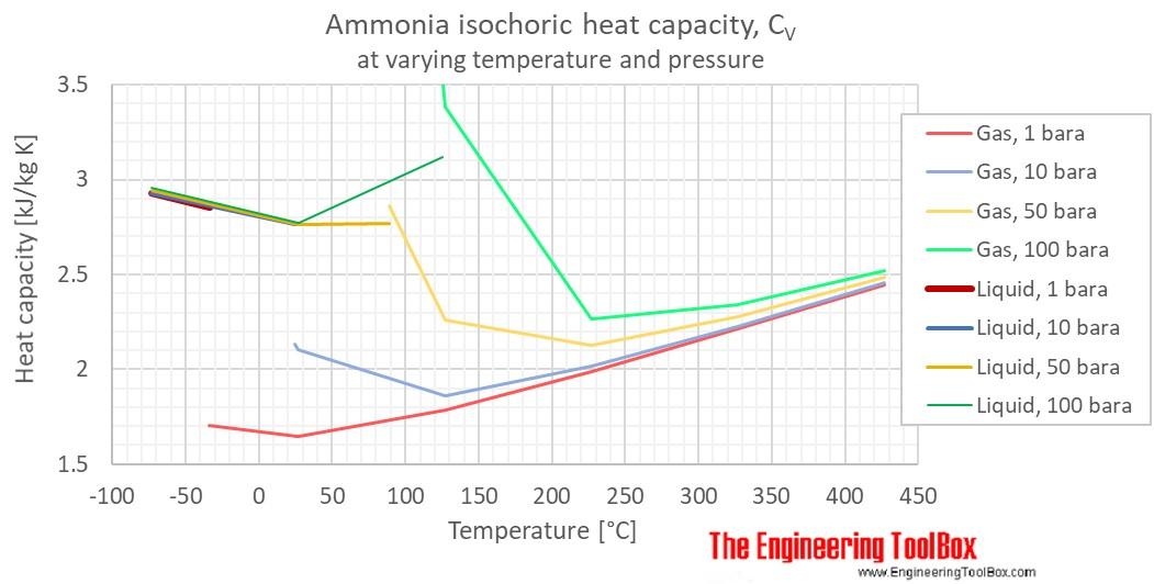 ammonia heat capacity Cv pressure C