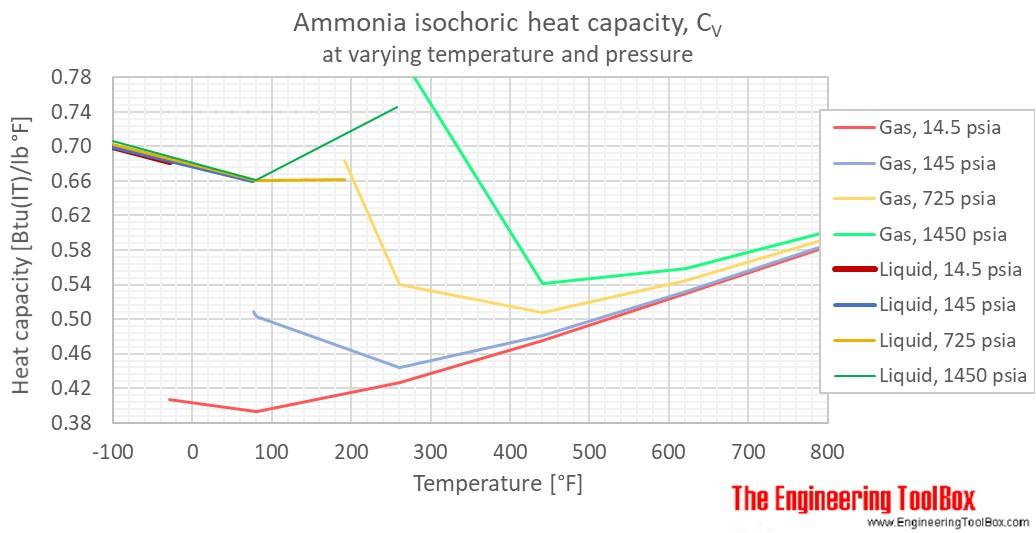 ammonia heat capacity Cv pressure F
