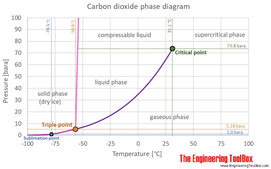CO2 phase diagram C