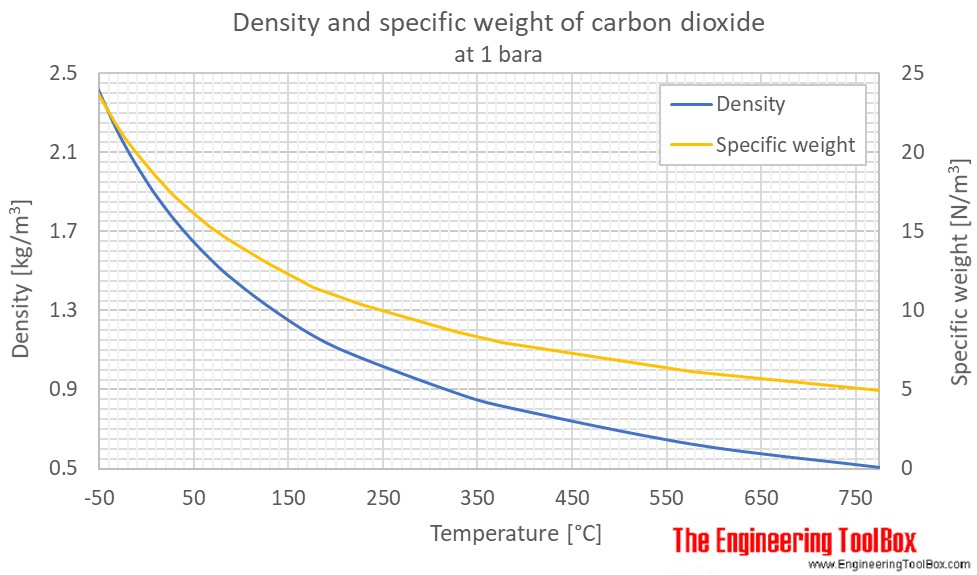 Carbon dioxide density temperature C