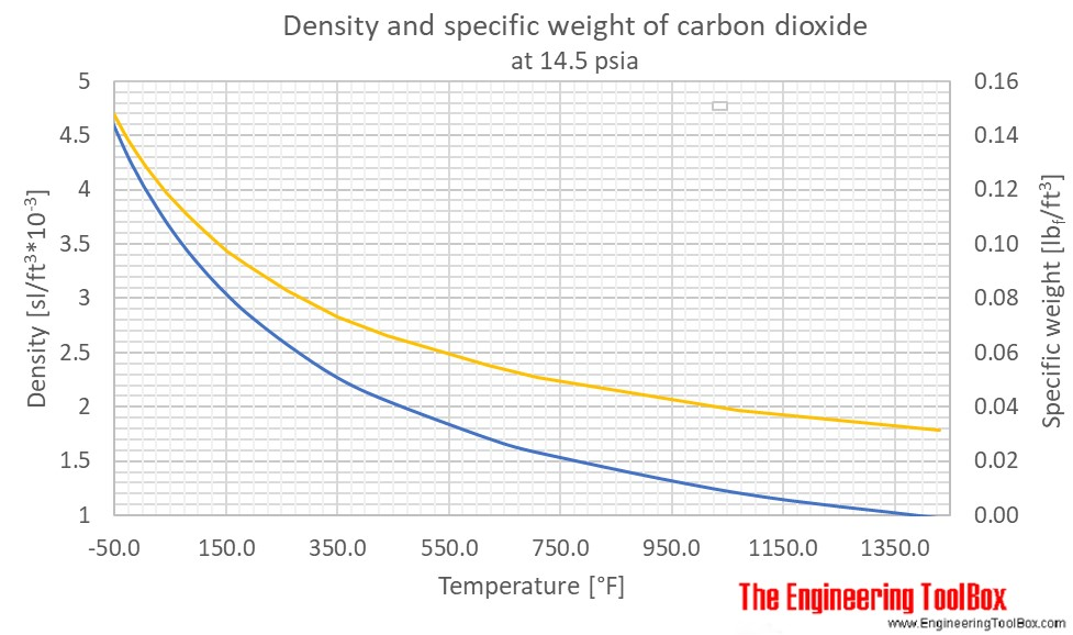 Carbon dioxide density temperature F