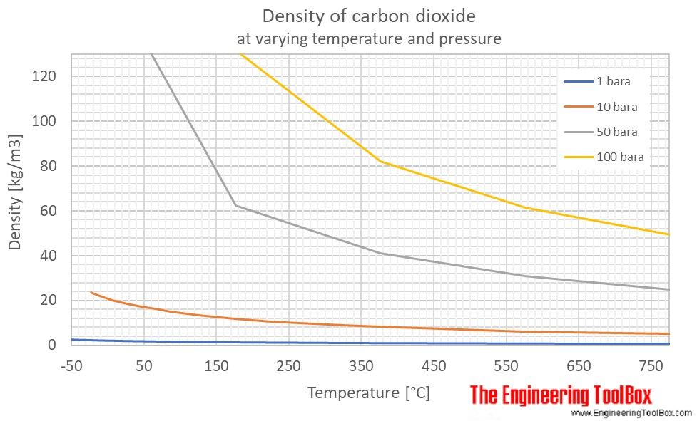 Carbon dioxide density temperature pressure C