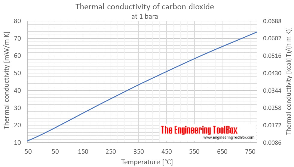 CO2 thermal conductivity 1atm C